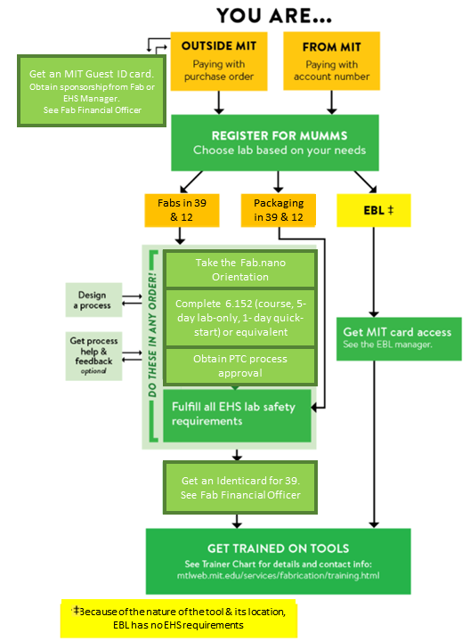 Flow chart explaining how to become an MTL fab user, which is explained in plain text on this page as well. Orange boxes represent stationary information, and green represents an action to be taken.